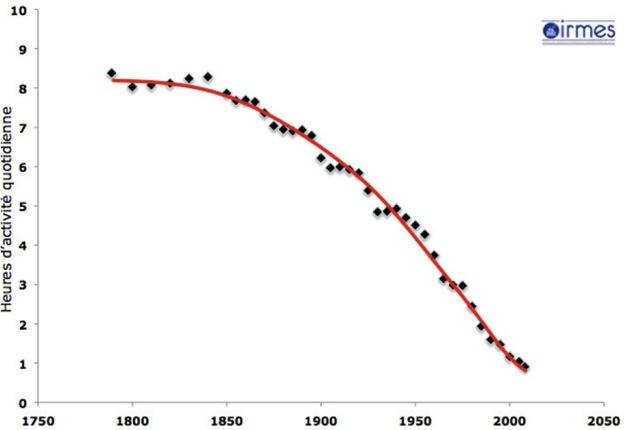 graph_dureeMoyenneactivite200ans